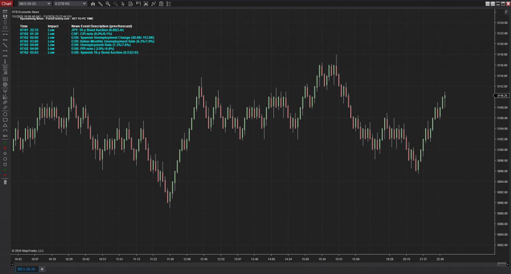 DTB Economic News Indicator